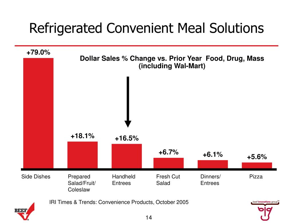 Refrigerated Convenient Meal Solutions