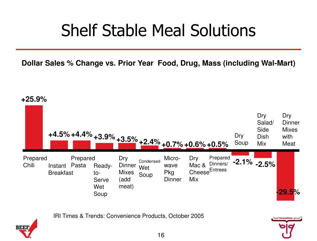 Shelf Stable Meal Solutions