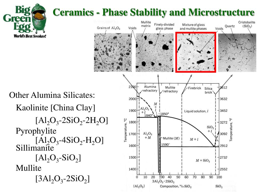Ceramics - Phase Stability and Microstructure
