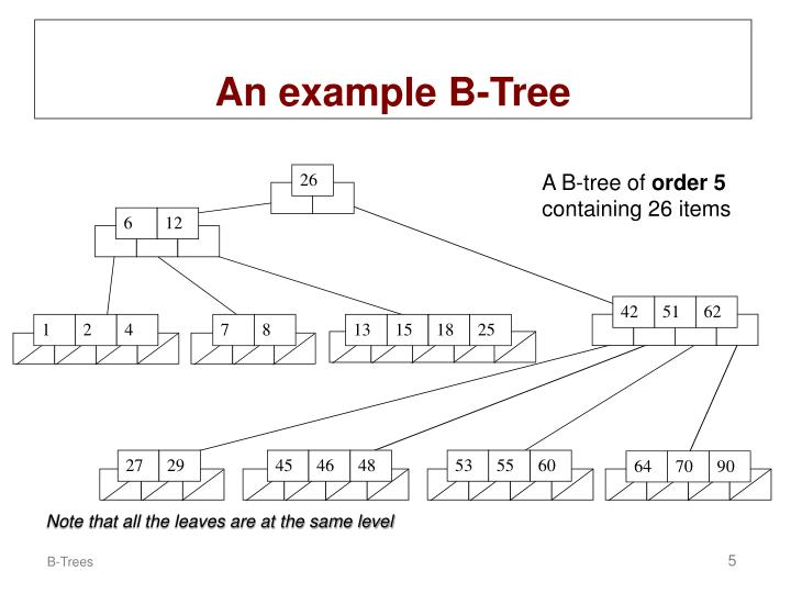 An example B-Tree