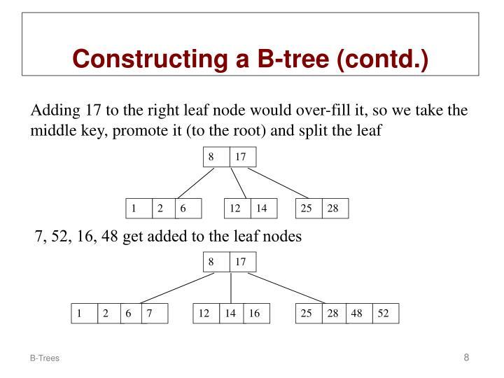 7, 52, 16, 48 get added to the leaf nodes
