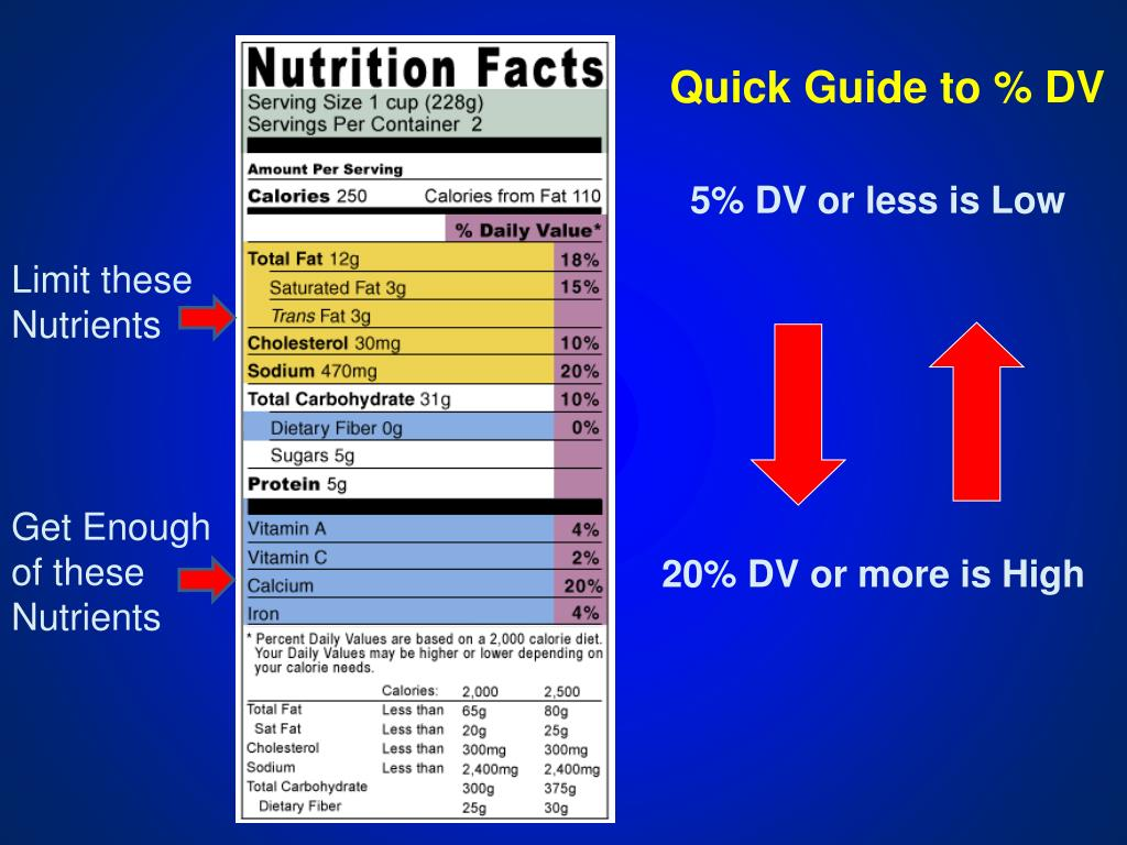Quick Guide to % DV