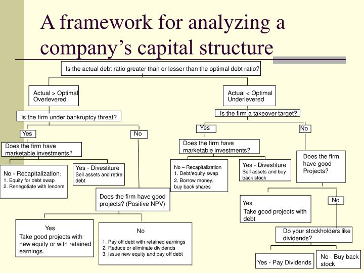 A framework for analyzing a company's capital structure