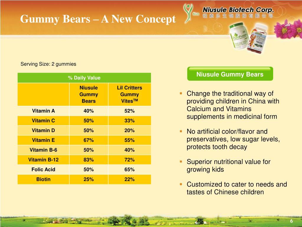 Gummy Bears – A New Concept