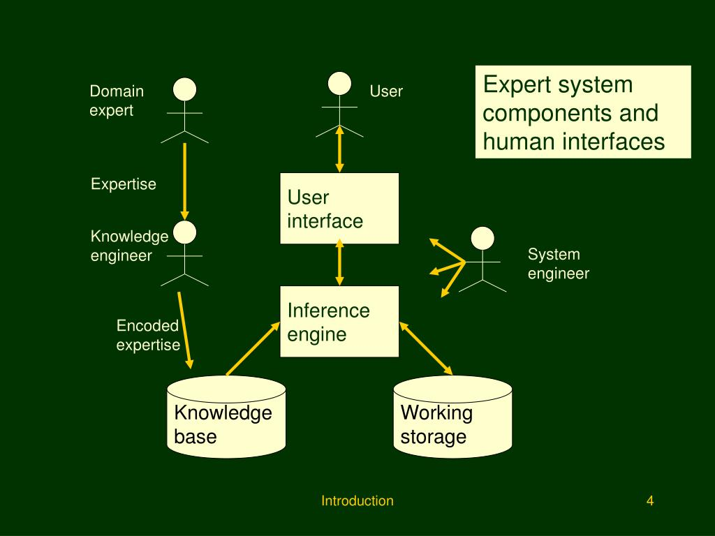 Expert system components and human interfaces