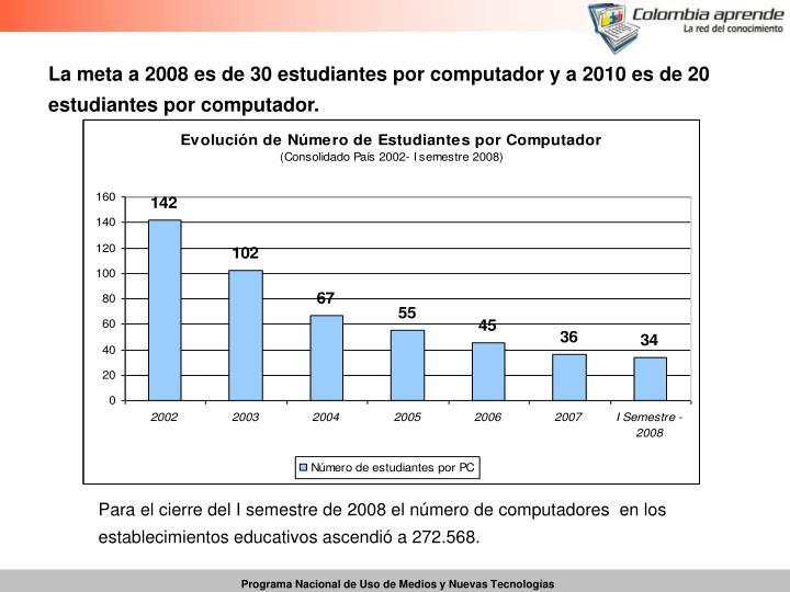 La meta a 2008 es de 30 estudiantes por computador y a 2010 es de 20 estudiantes por computador.