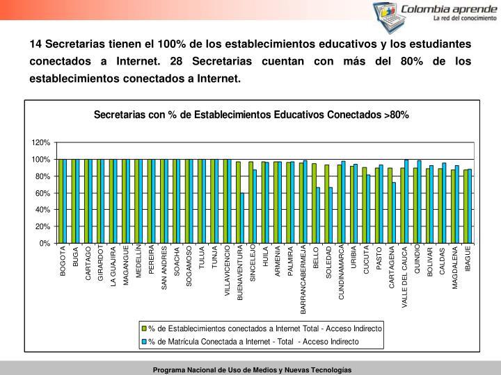 14 Secretarias tienen el 100% de los establecimientos educativos y los estudiantes conectados a Internet. 28 Secretarias cuentan con más del 80% de los establecimientos conectados a Internet.