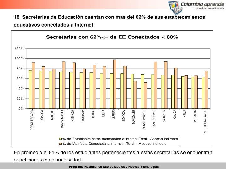 18  Secretarias de Educación cuentan con mas del 62% de sus establecimientos educativos conectados a Internet.