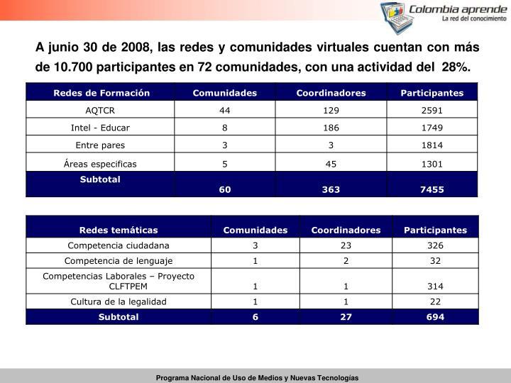 A junio 30 de 2008, las redes y comunidades virtuales cuentan con más de 10.700 participantes en 72 comunidades, con una actividad del  28%.