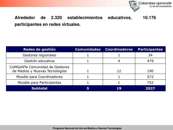 Alrededor de 2.320 establecimientos educativos,  10.176 participantes en redes virtuales.