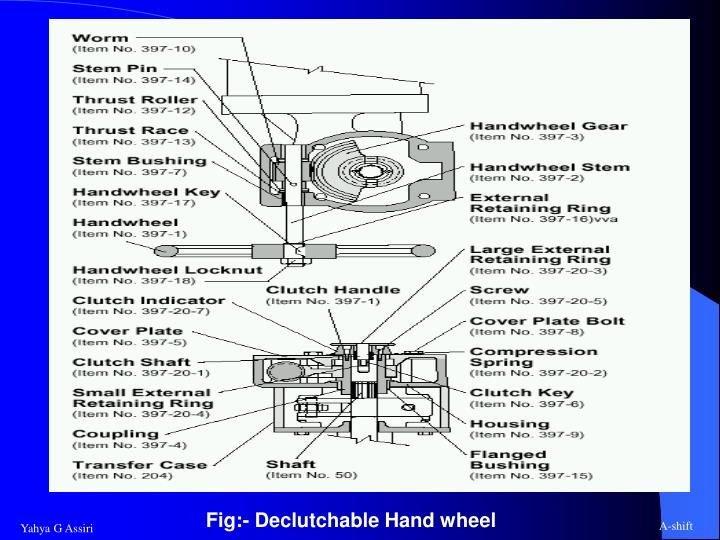Fig:- Declutchable Hand wheel