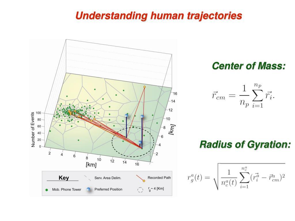 Understanding human trajectories