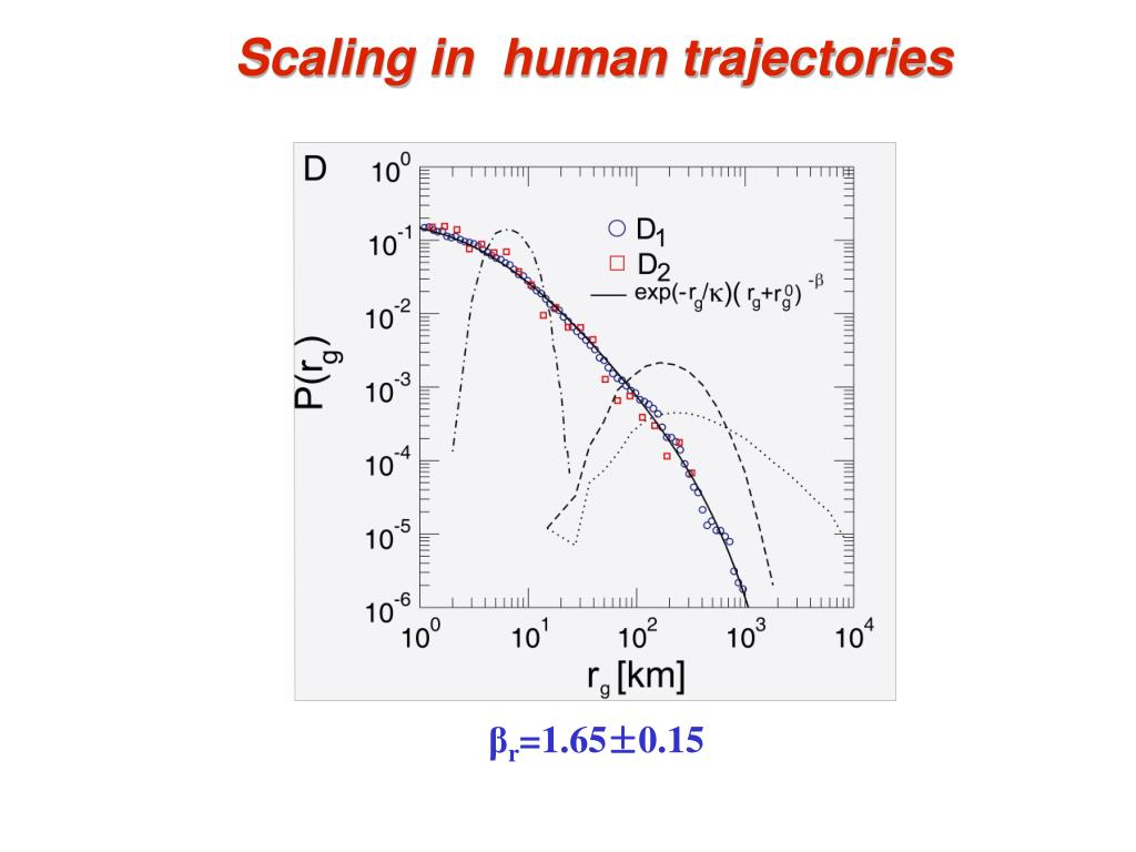 Scaling in  human trajectories