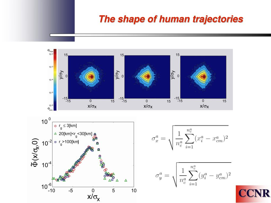 The shape of human trajectories
