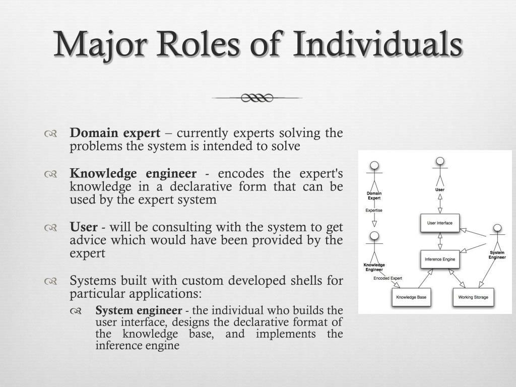 Major Roles of Individuals
