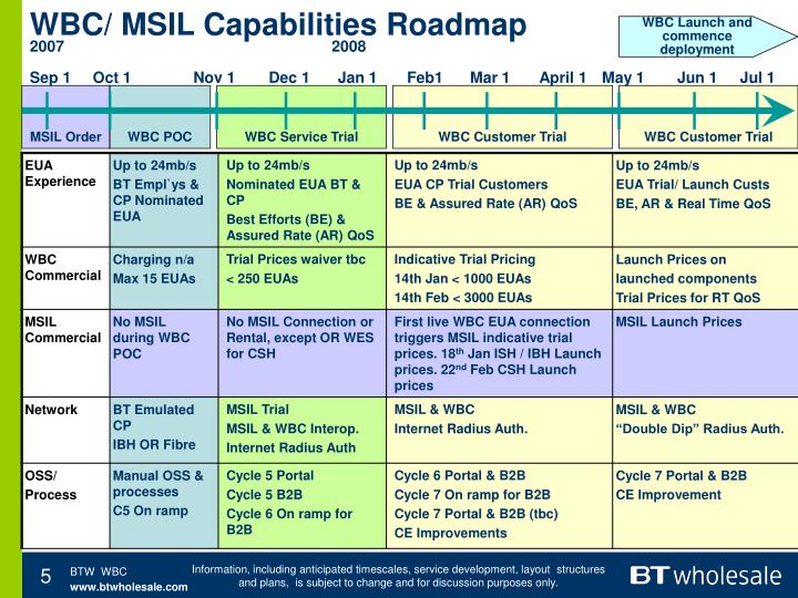 WBC/ MSIL Capabilities Roadmap
