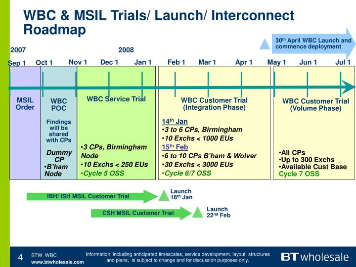 WBC & MSIL Trials/ Launch/ Interconnect Roadmap