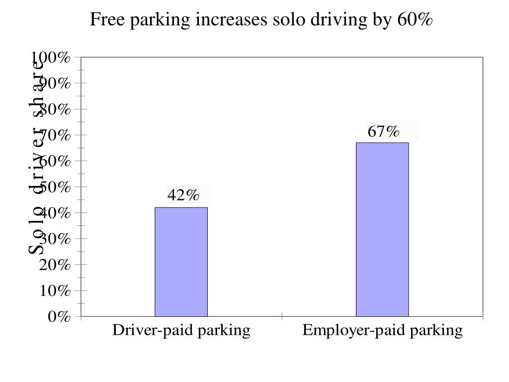 Free parking increases solo driving by 60%