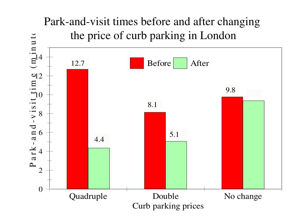 Park-and-visit times before and after changing