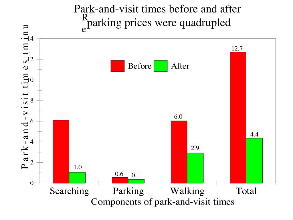 Park-and-visit times before and after