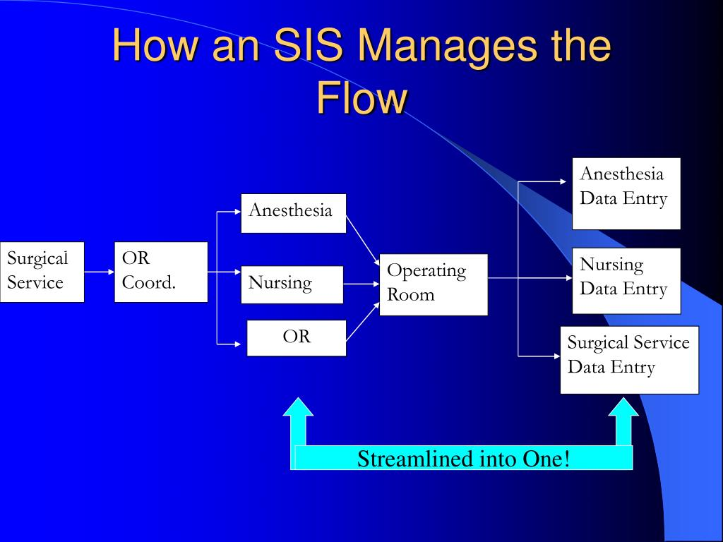 How an SIS Manages the Flow