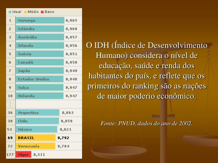 O IDH (Índice de Desenvolvimento Humano) considera o nível de educação, saúde e renda dos habitantes do país, e reflete que os primeiros do ranking são as nações de maior poderio econômico.