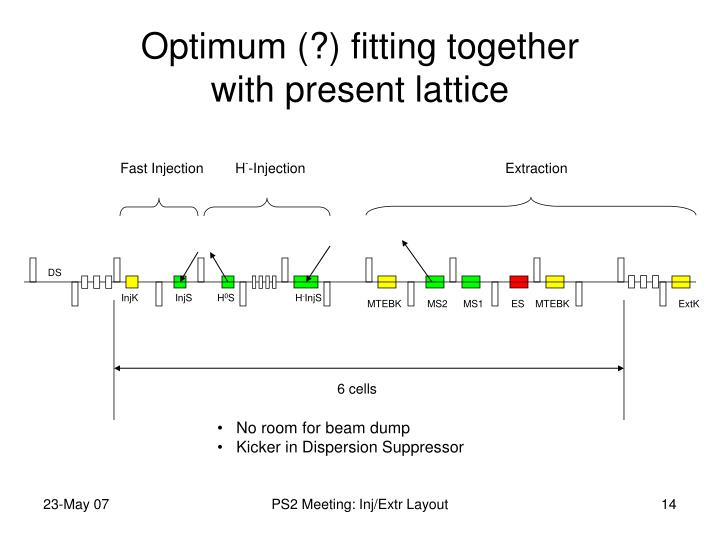 Optimum (?) fitting together