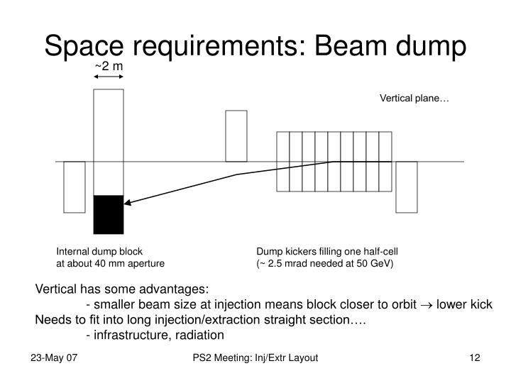 Space requirements: Beam dump