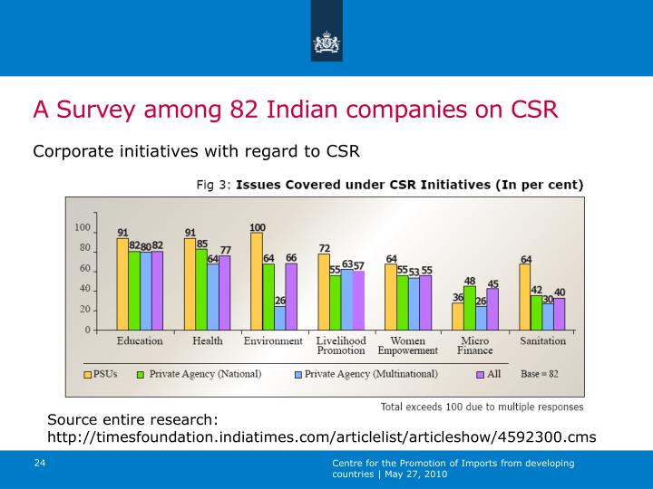 A Survey among 82 Indian companies on CSR