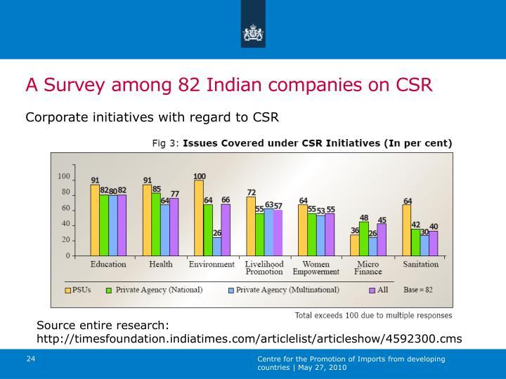 A Survey among 82 Indian companies on CSR