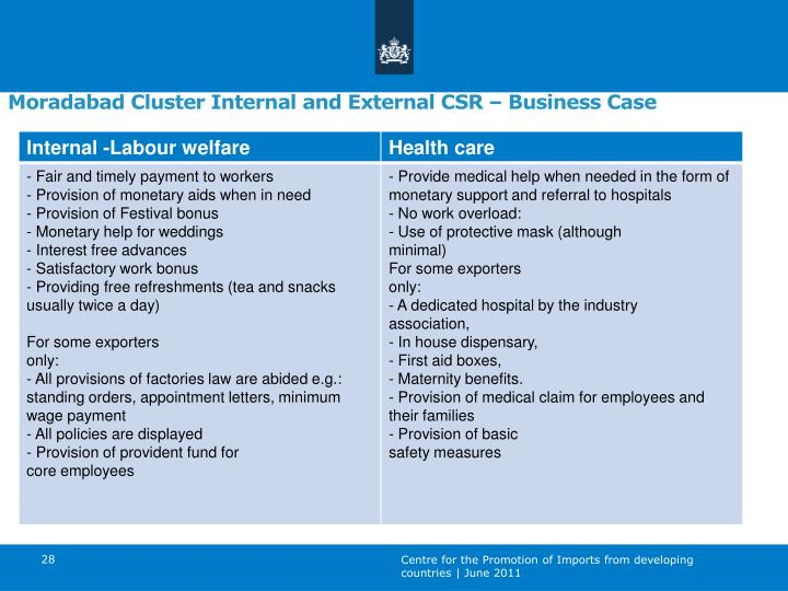 Moradabad Cluster Internal and External CSR – Business Case