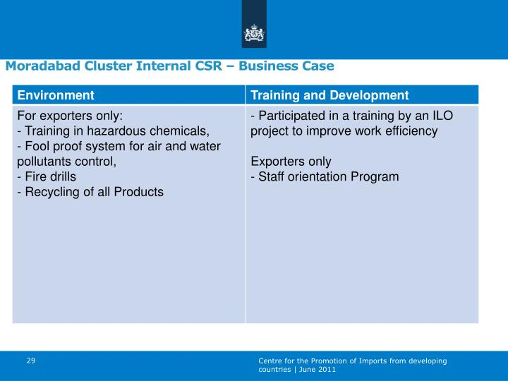 Moradabad Cluster Internal CSR – Business Case