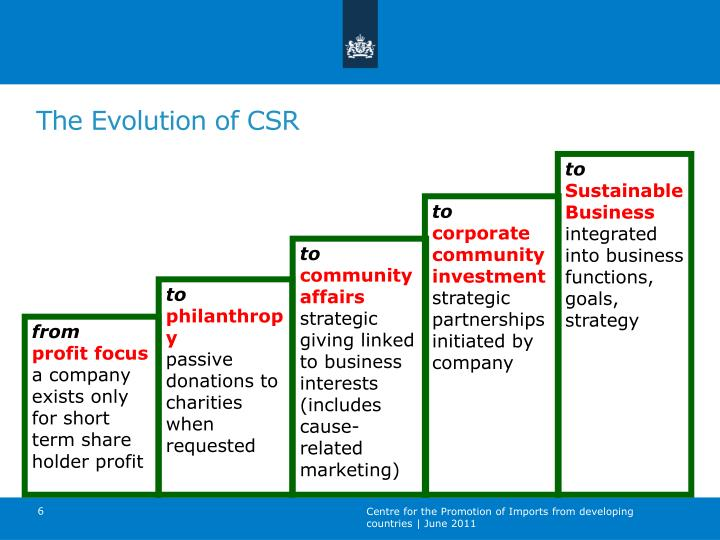 The Evolution of CSR