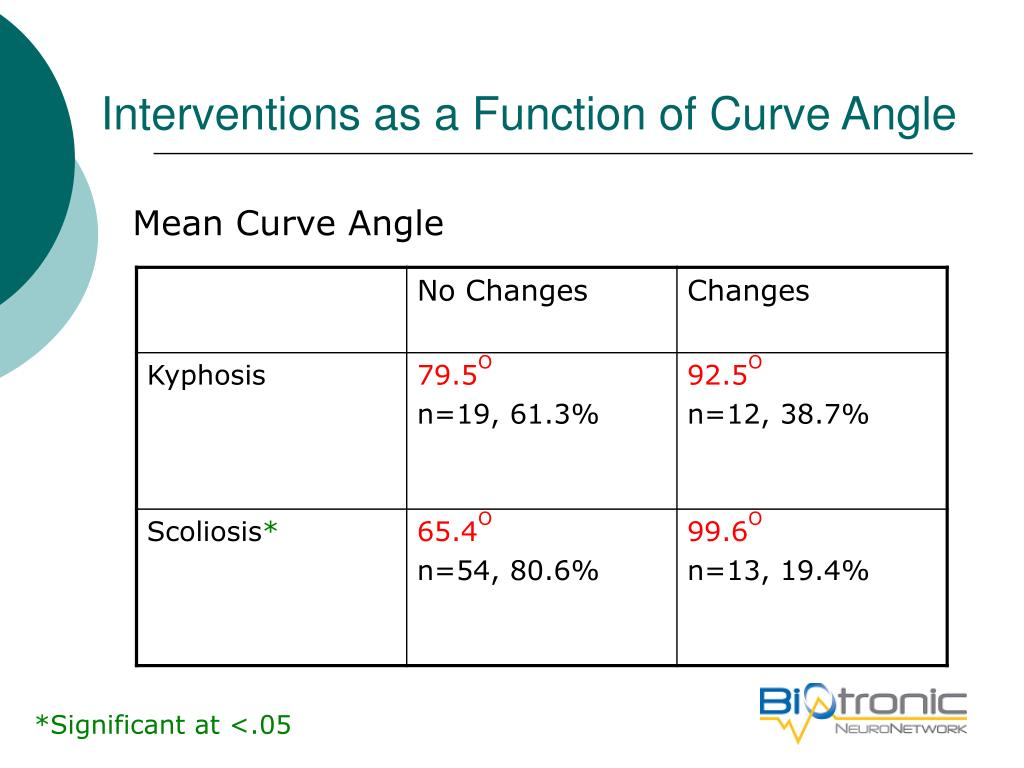 Interventions as a Function of Curve Angle