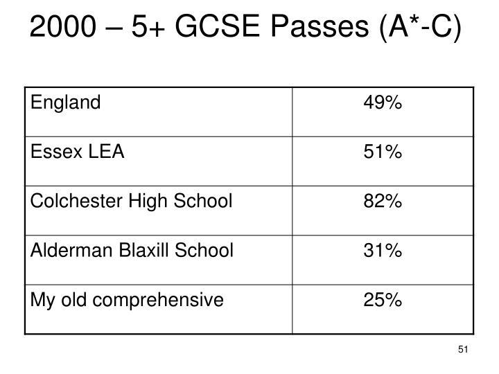 2000 – 5+ GCSE Passes (A*-C)