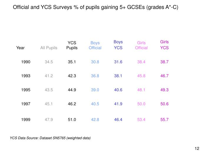 Official and YCS Surveys % of pupils gaining 5+ GCSEs (grades A*-C)