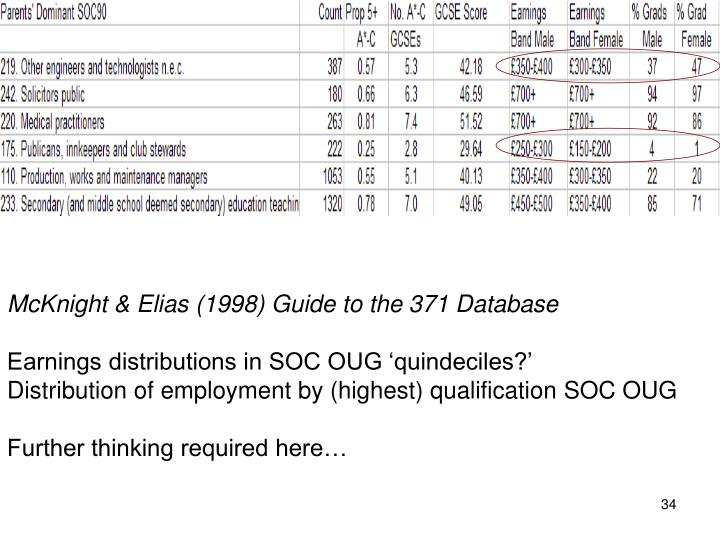 McKnight & Elias (1998) Guide to the 371 Database
