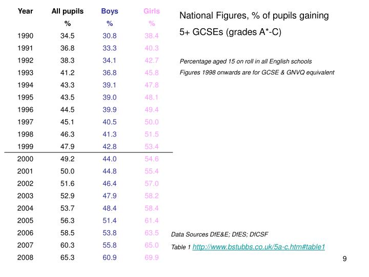 National Figures, % of pupils gaining