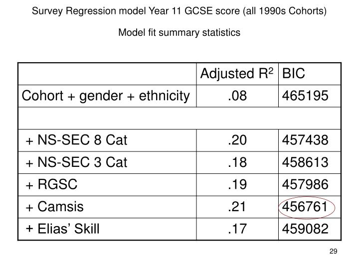Survey Regression model Year 11 GCSE score (all 1990s Cohorts)