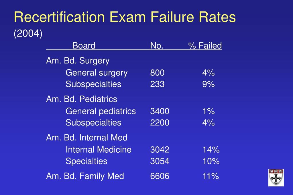 Recertification Exam Failure Rates