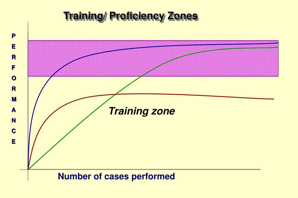 Training/ Proficiency Zones