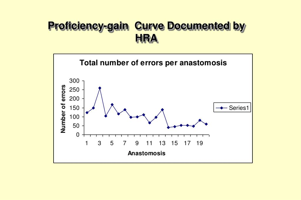 Proficiency-gain  Curve Documented by HRA