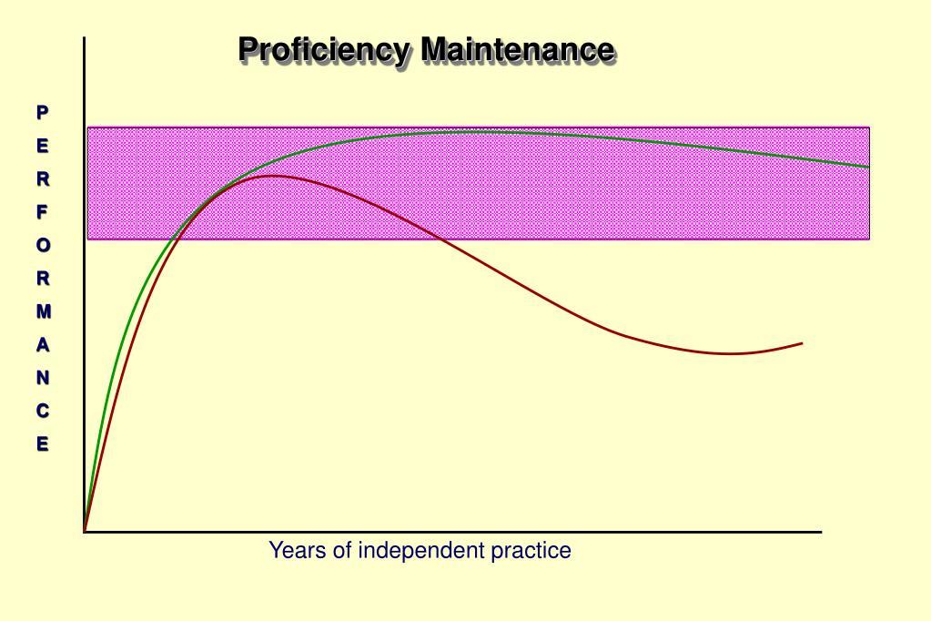 Proficiency Maintenance
