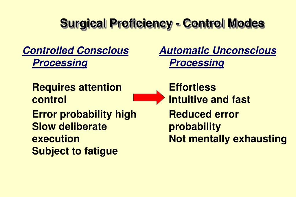 Controlled Conscious Processing