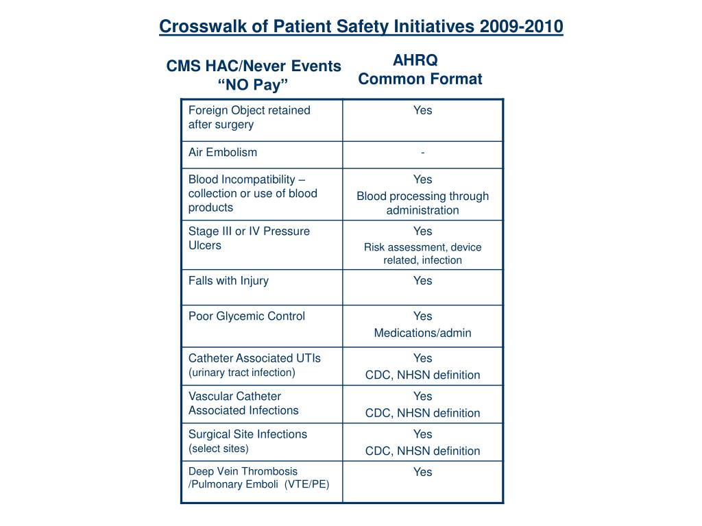Crosswalk of Patient Safety Initiatives 2009-2010