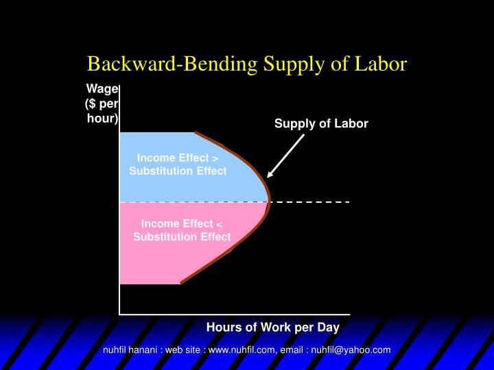 Supply of Labor