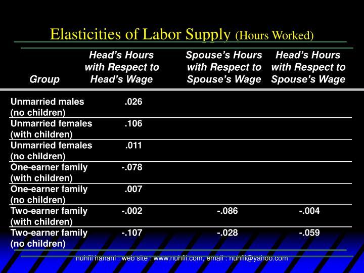 Elasticities of Labor Supply