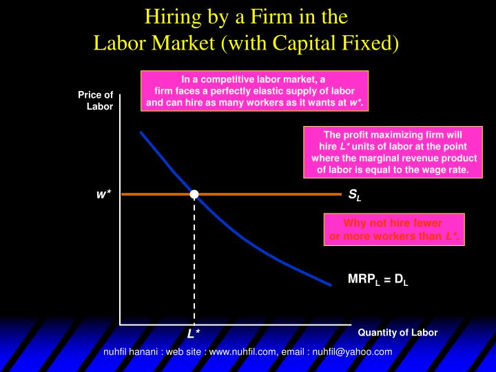 In a competitive labor market, a