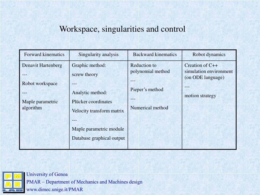 Workspace, singularities and control