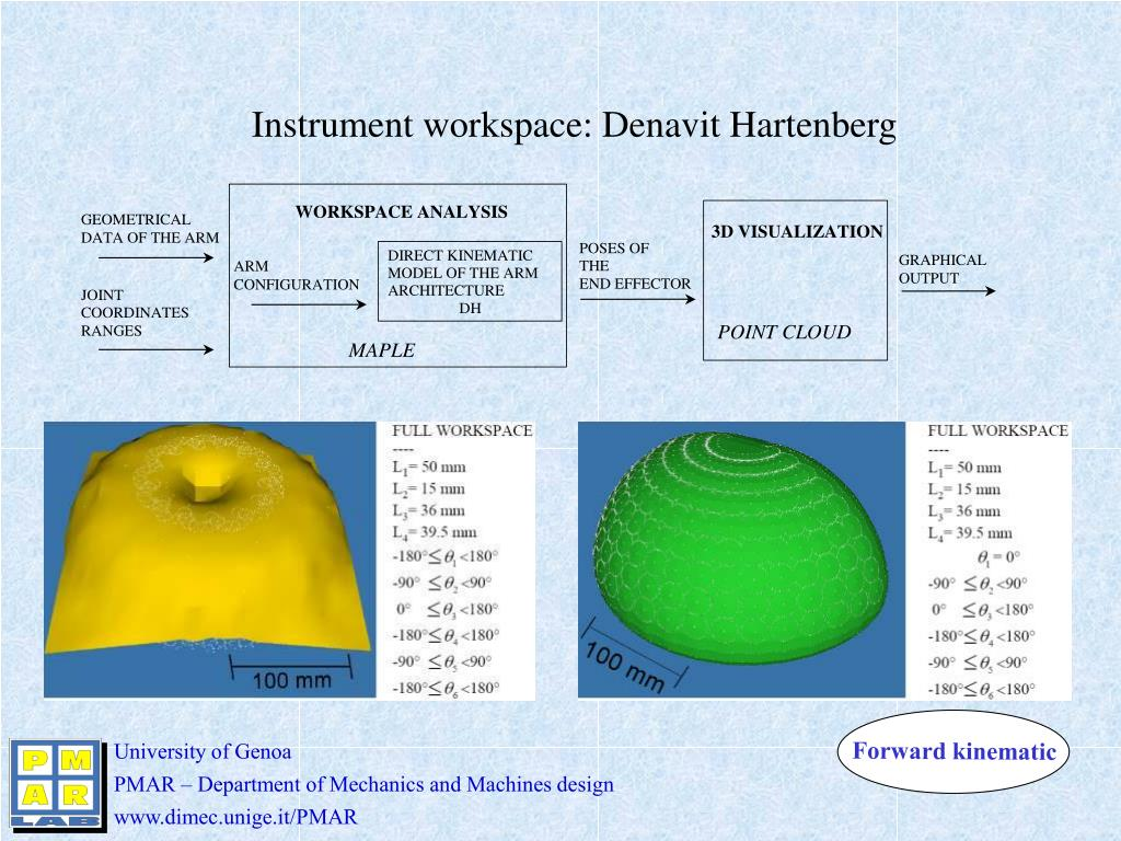 Instrument workspace: Denavit Hartenberg